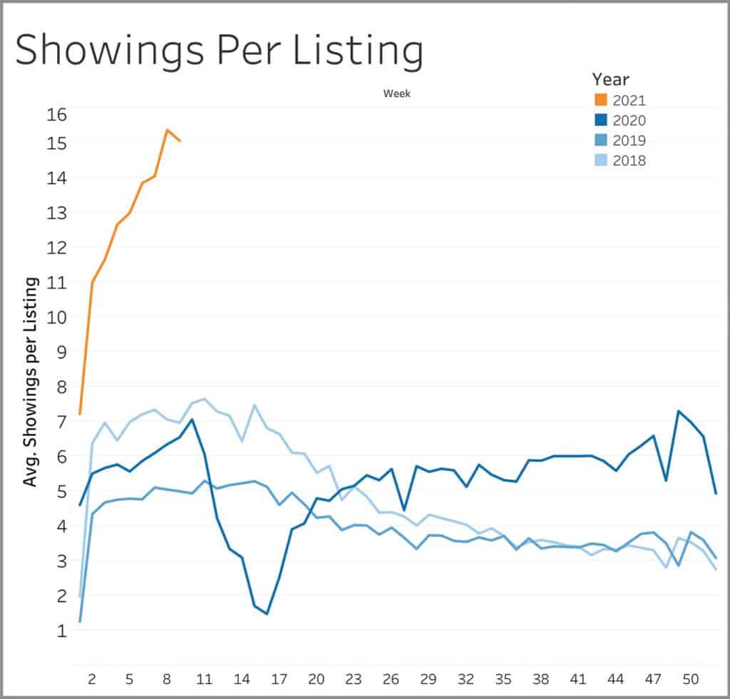 Showings per listing