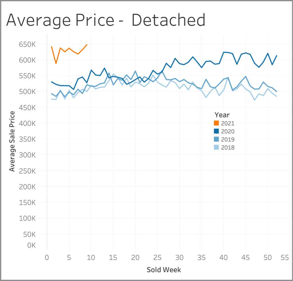 Average home price for detached homes