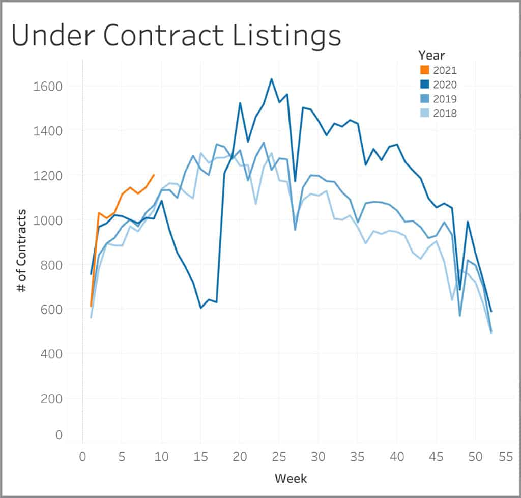 Under Contract Listings Graph