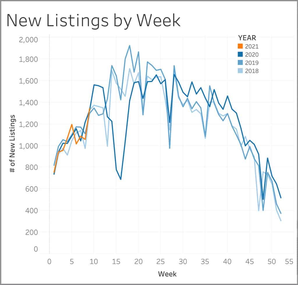 New listings by week graph