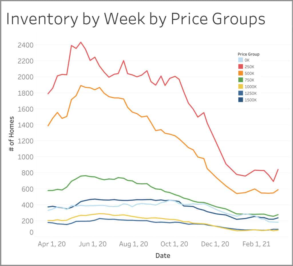 Graph showing inventory by week by price groups
