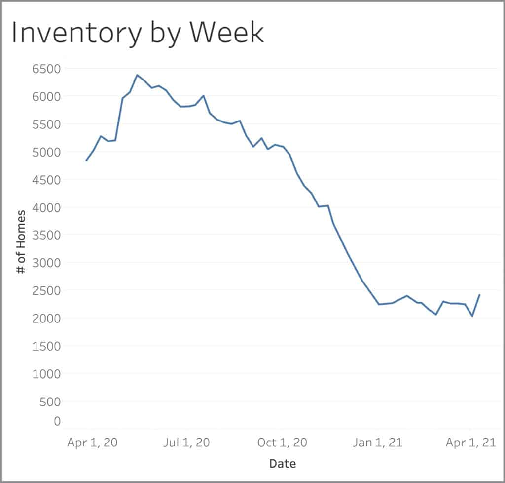 Housing inventory by week graph