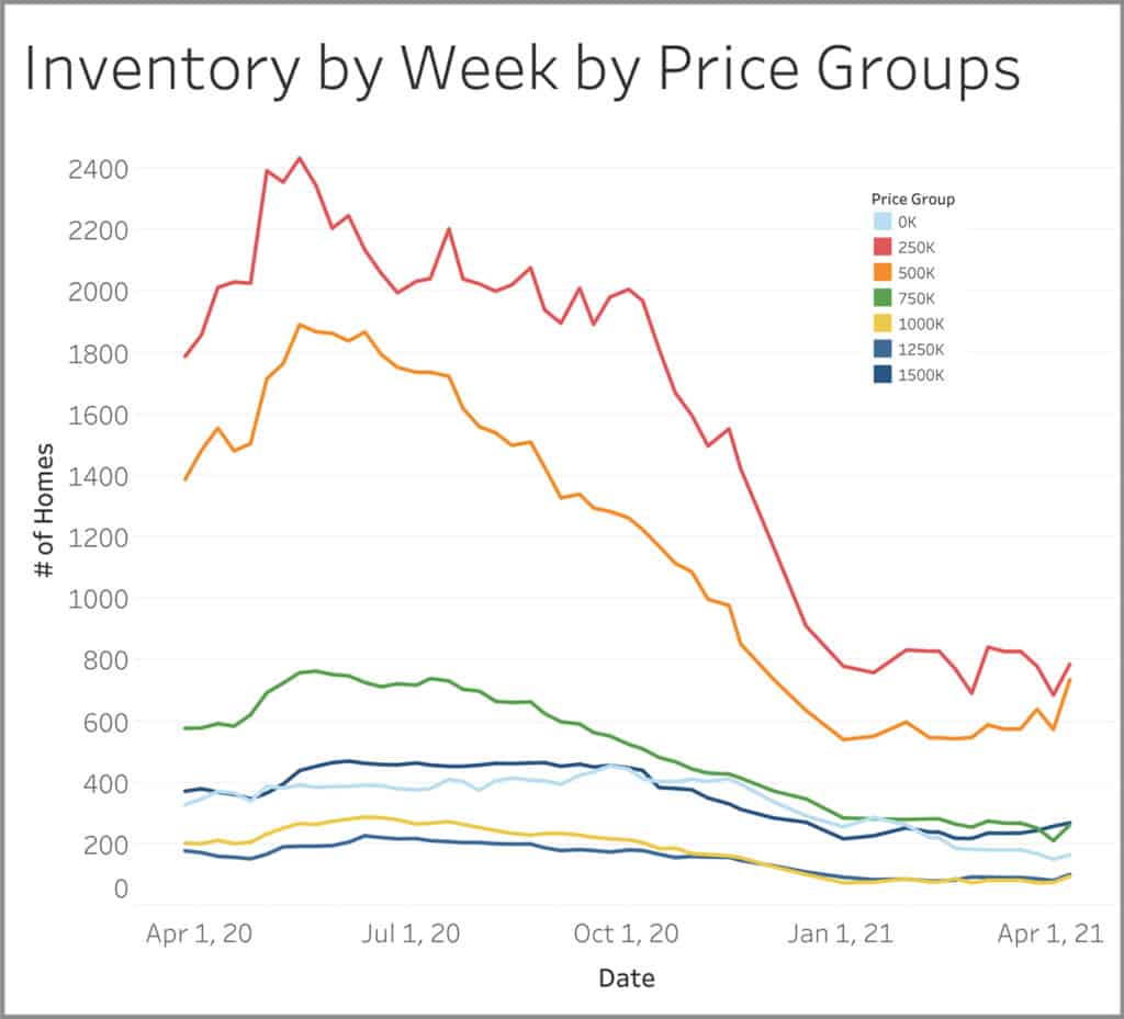 graph for Housing inventory by week by price groups