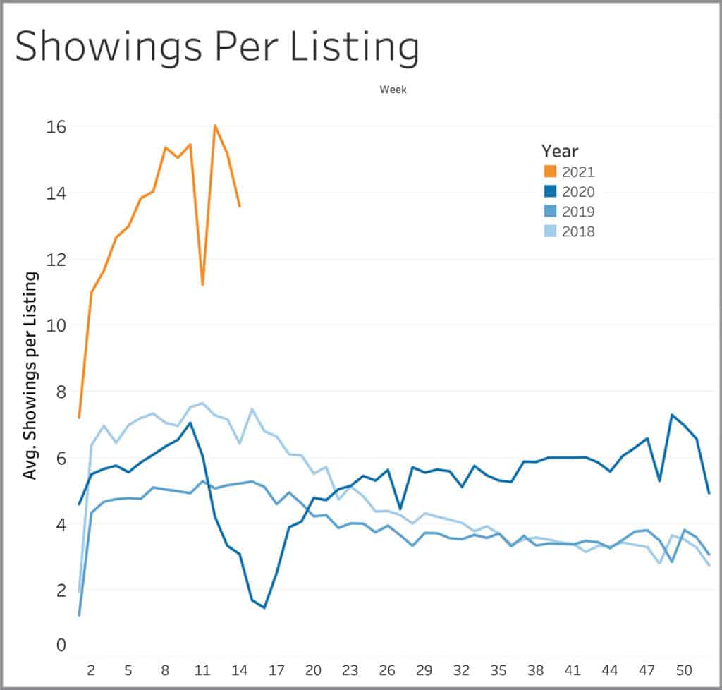 showings per listings graph