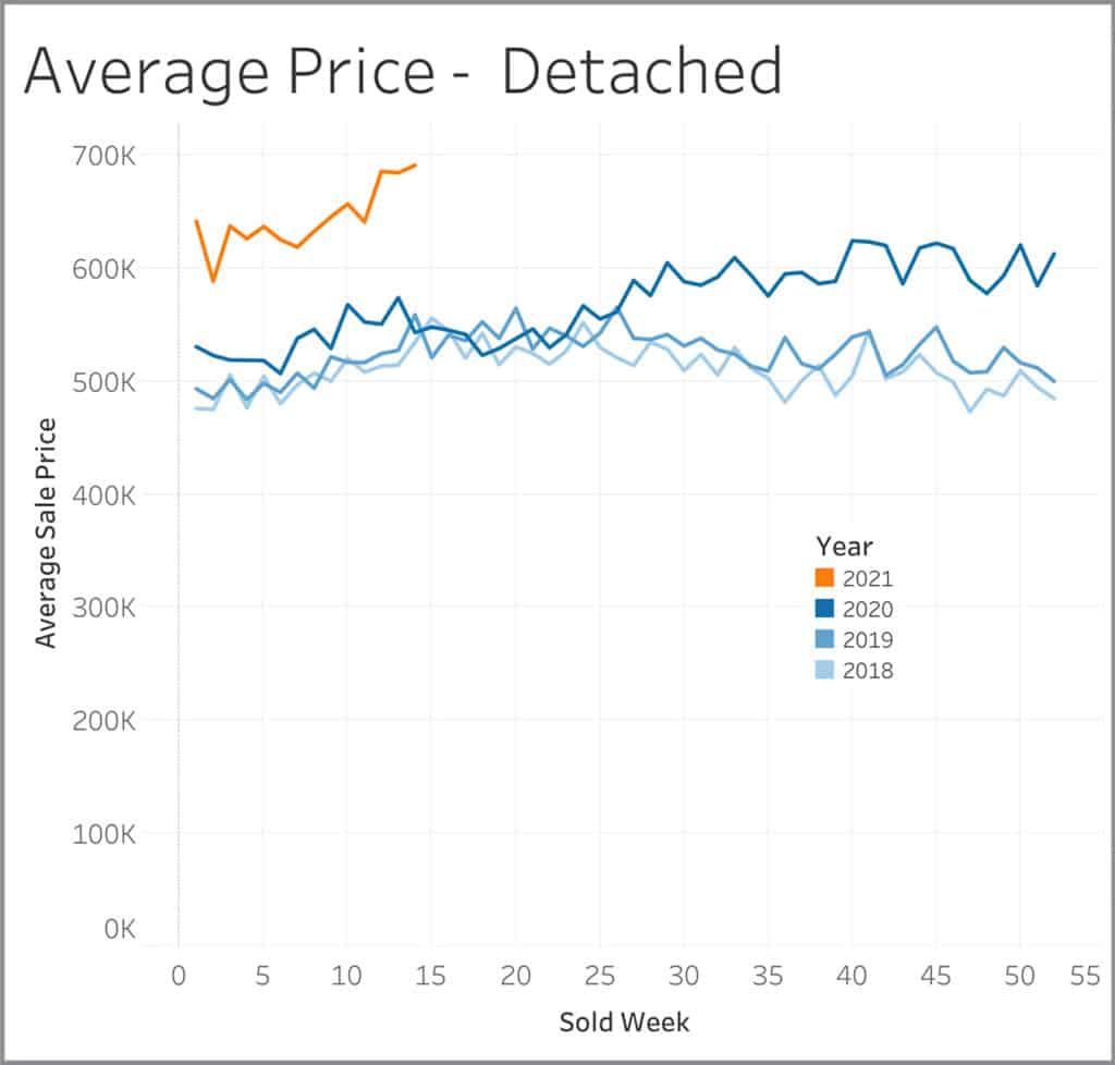 Average Price Detached homes Graph