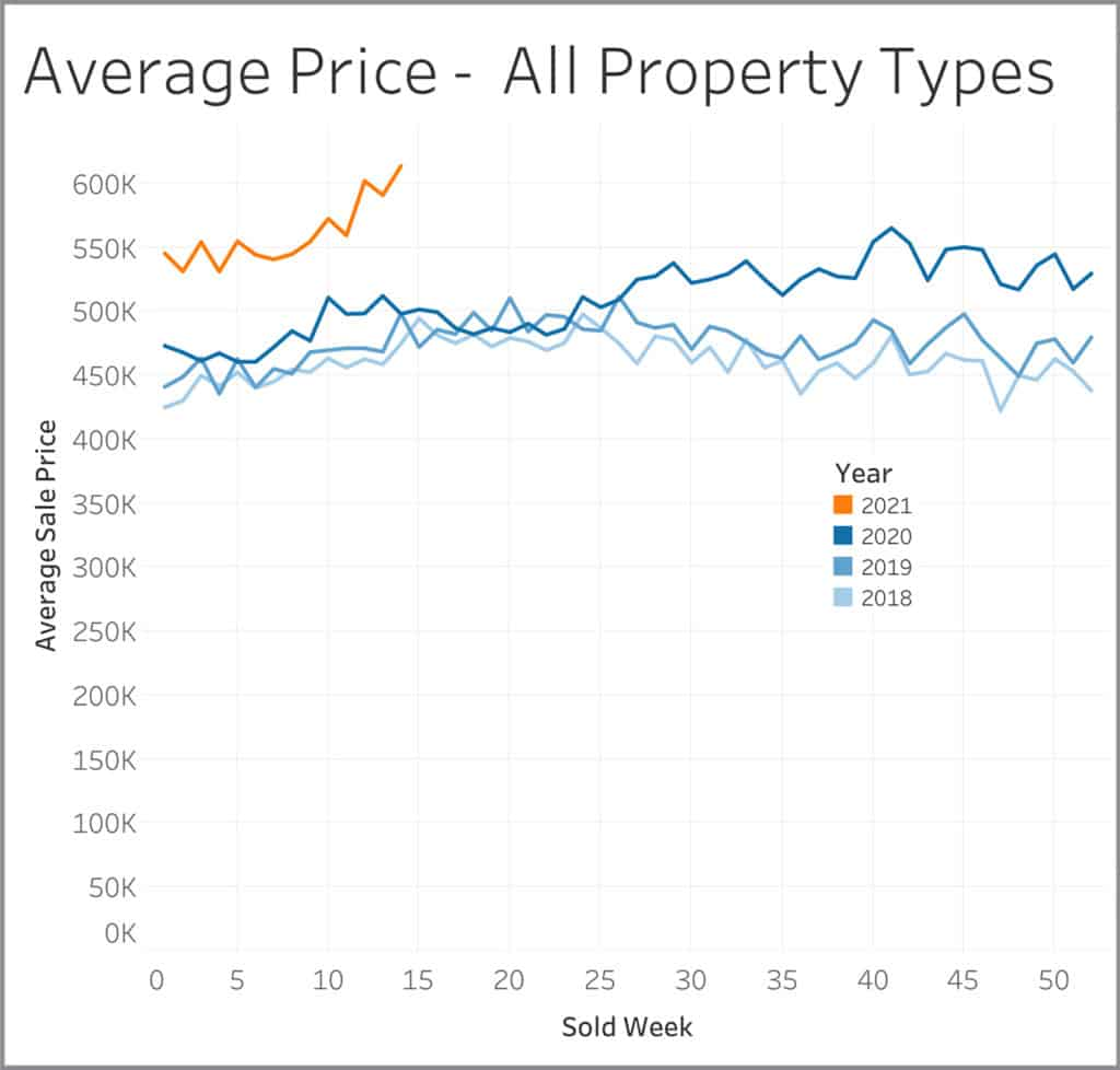 Average Price for all property types graph