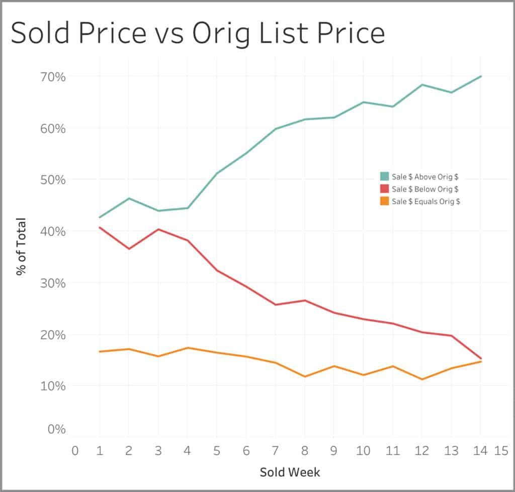 Sold Price vs Original List Price Graph