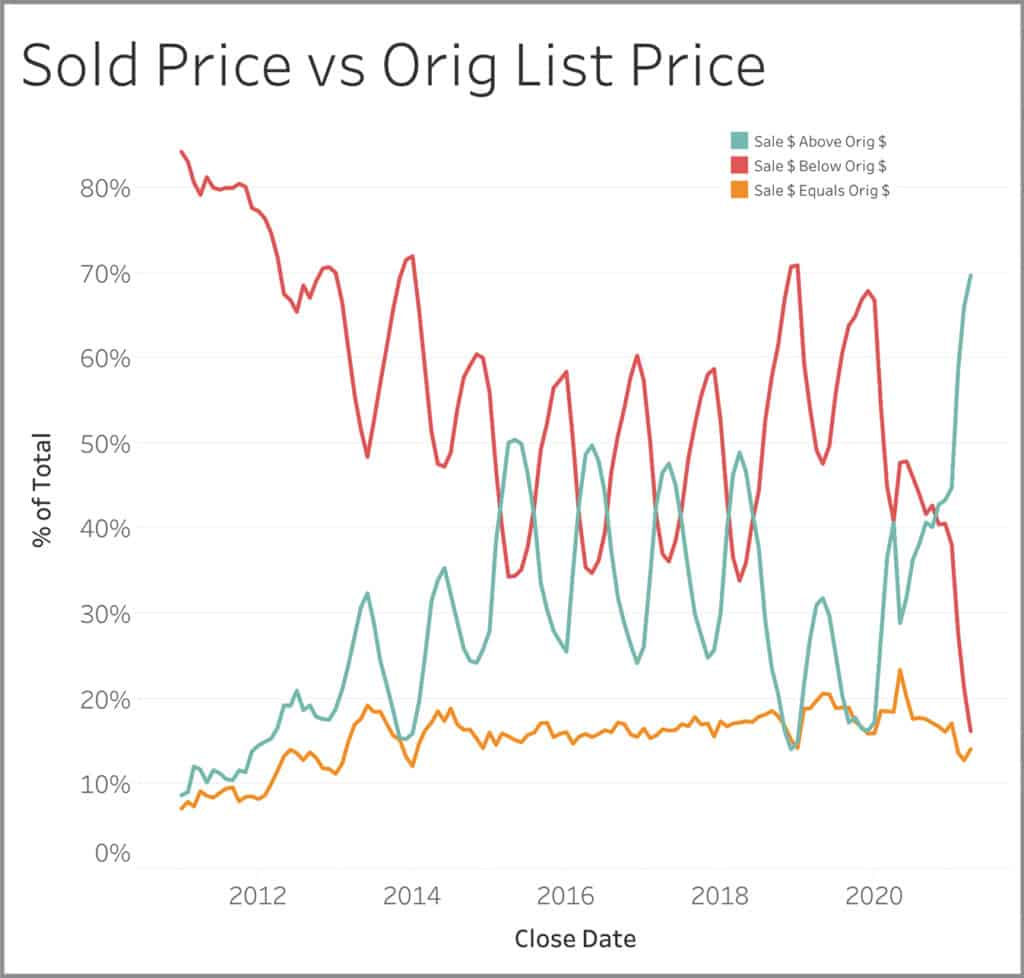 Yearly graph for sold price vs original list price